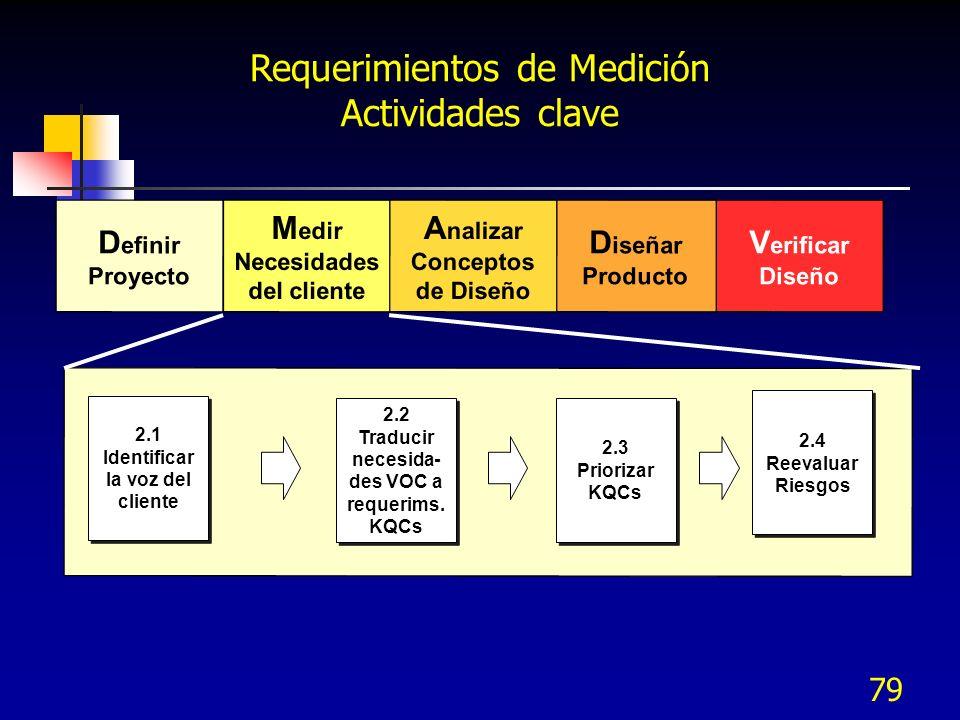 80 2.2 Traducir necesida- des VOC a requerims.KQCs 2.2 Traducir necesida- des VOC a requerims.