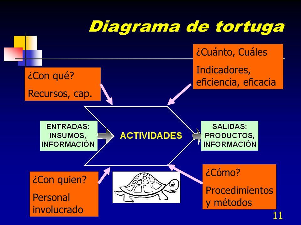 10 Salida PRODUCTO Entrada (Incluyendo recursos) PROCESO Conjunto de actividades interrelacionadas o que interactúan interrelacionadas o que interactú