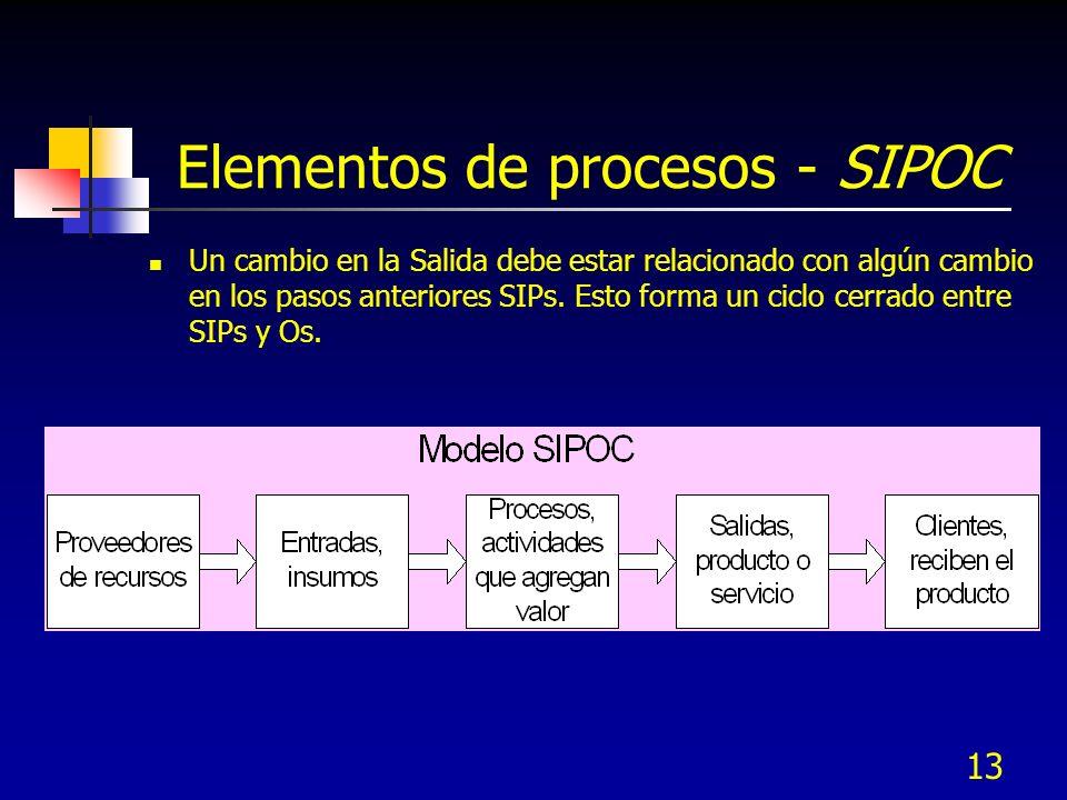 12 Mapa de procesos SIPOC