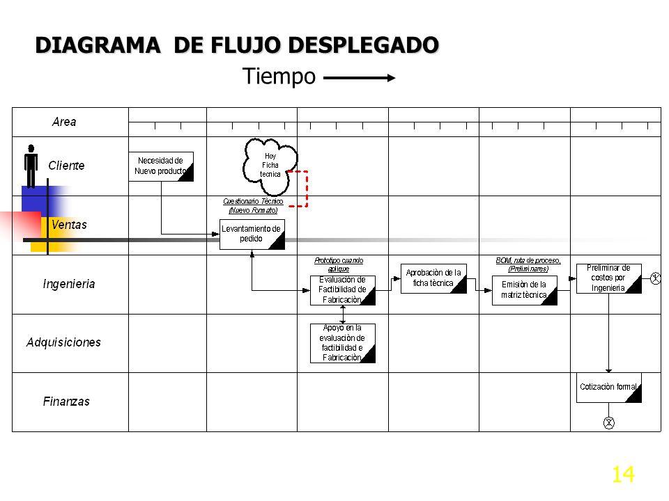 13 Elementos de procesos - SIPOC Un cambio en la Salida debe estar relacionado con algún cambio en los pasos anteriores SIPs. Esto forma un ciclo cerr