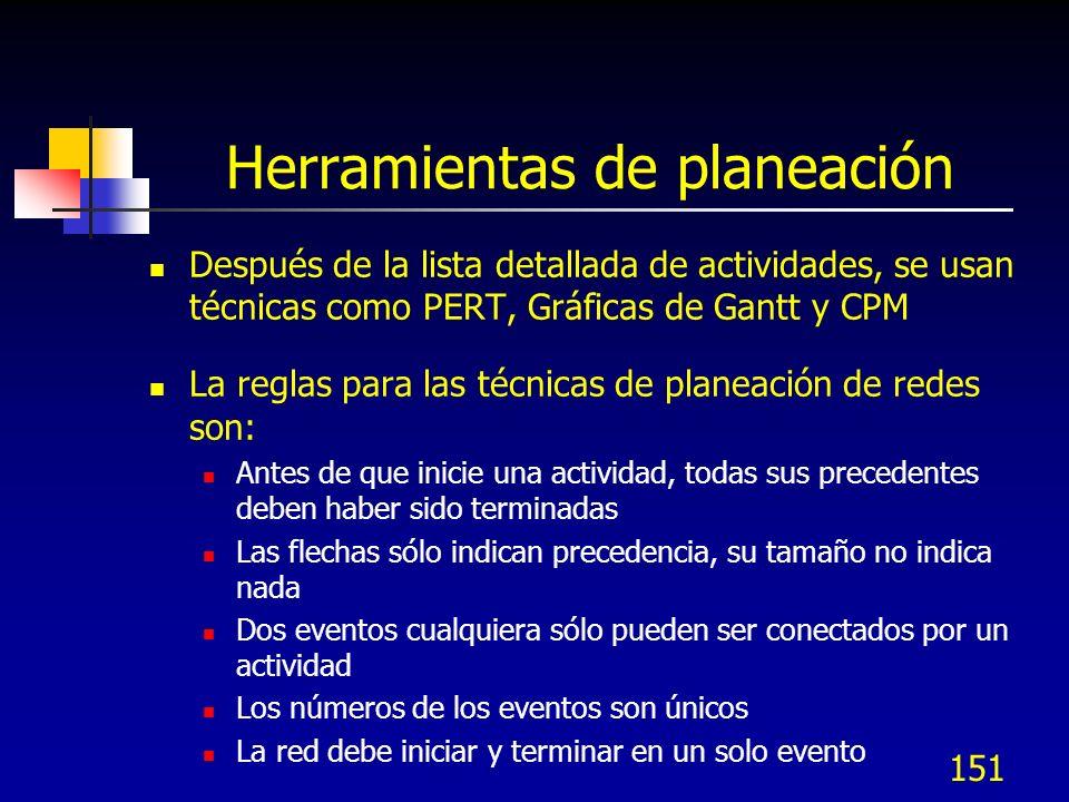 150 IIB.4 Herramientas de planeación de proyectos