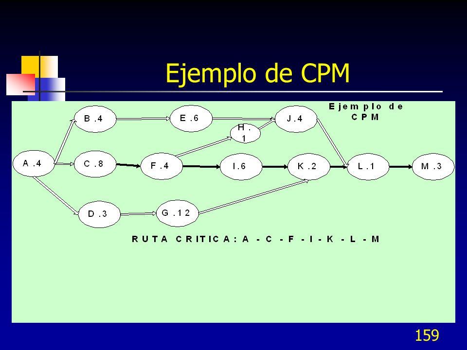158 CPM (Critical Path Method) Para cada actividad hay un tiempo y costo requerido para su terminación Para acortar una actividad se pueden asignar má