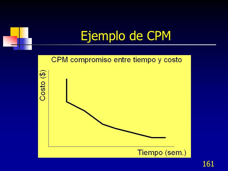 160 Ejemplo de CPM TareaT. Normal T. Corto Costo Normal Costo Corto Costo/recorte / semana A432,0003,0001,000 B43 1,200200 C8612,00015,0001,500 D31500