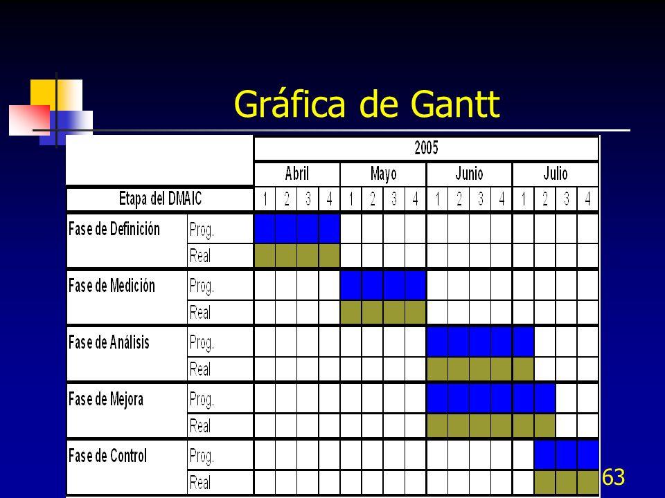 162 Gráfica de Gantt Muestra actividades o eventos en función del tiempo, cada barra horizontal inicia en la fecha de inicio de la actividad y finaliz
