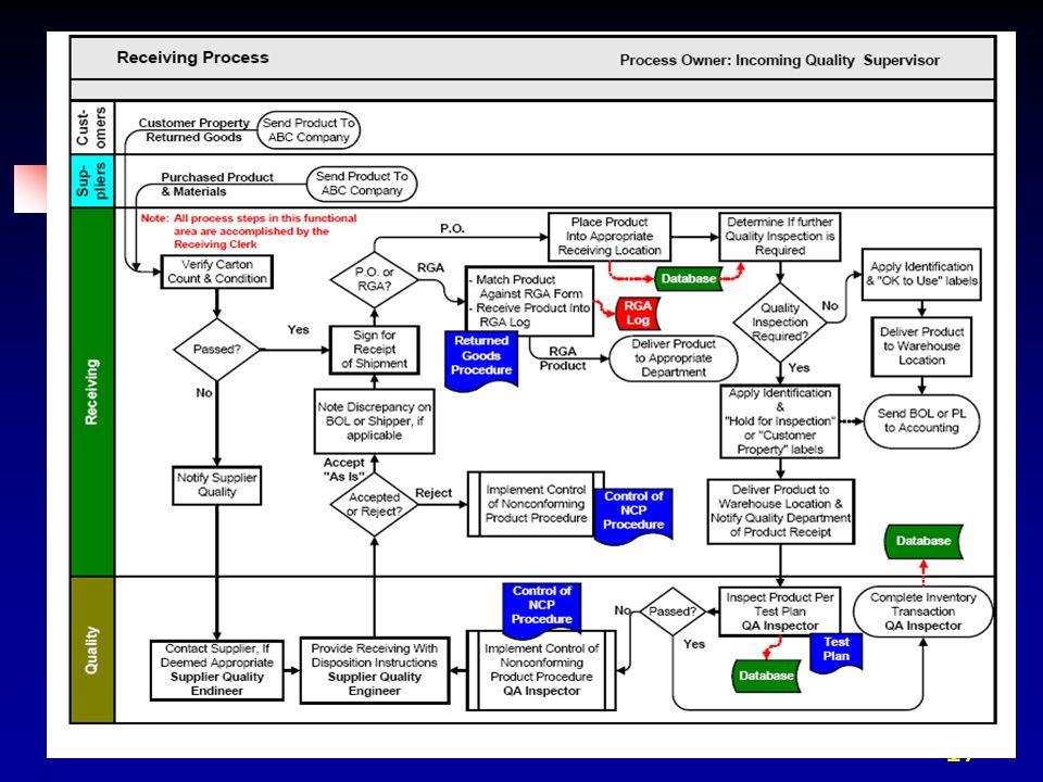 16 Métricas de desempeño de proceso KIPVs de proveedores: costo, calidad, beneficios y disponibilidad KPOVs de máquinas y procesos: costo, calidad, ca