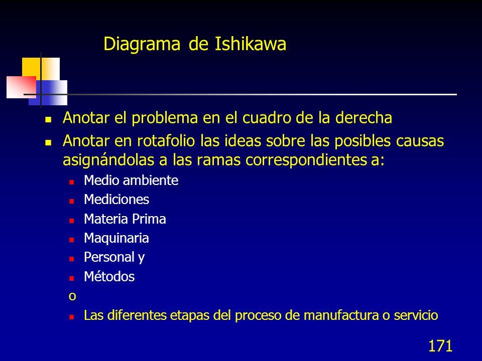 170 Análisis y documentación del proceso – Entradas y salidas Diagrama de causa efecto – espina de pescado Una sesión de diagrama de Ishikawa se divid