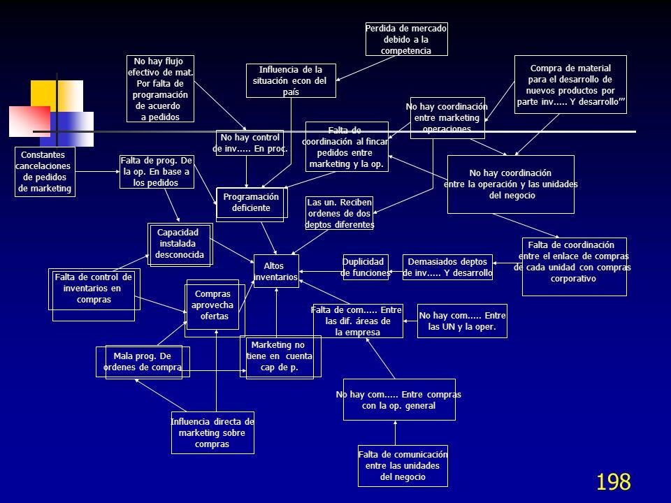 197 Diagrama de relaciones – Interrelationship diagraph (I.D.) Diagrama de relaciones Relacionar los conceptos con flechas causa efecto Se requieren v