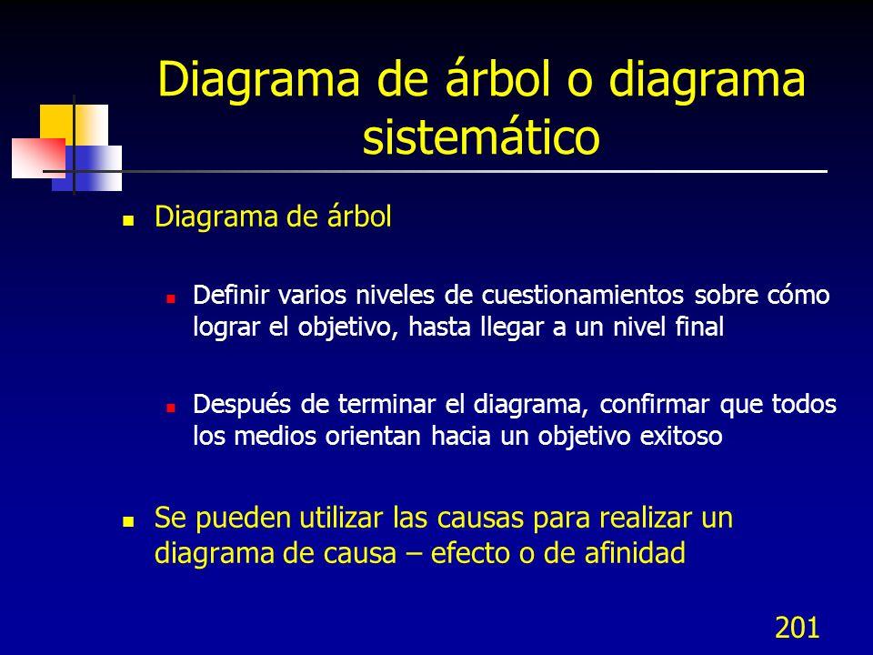 200 Diagrama de árbol o diagrama sistemático Los pasos para organizar el diagrama de árbol son (utilizando Post Its): Identificar el objetivo a lograr