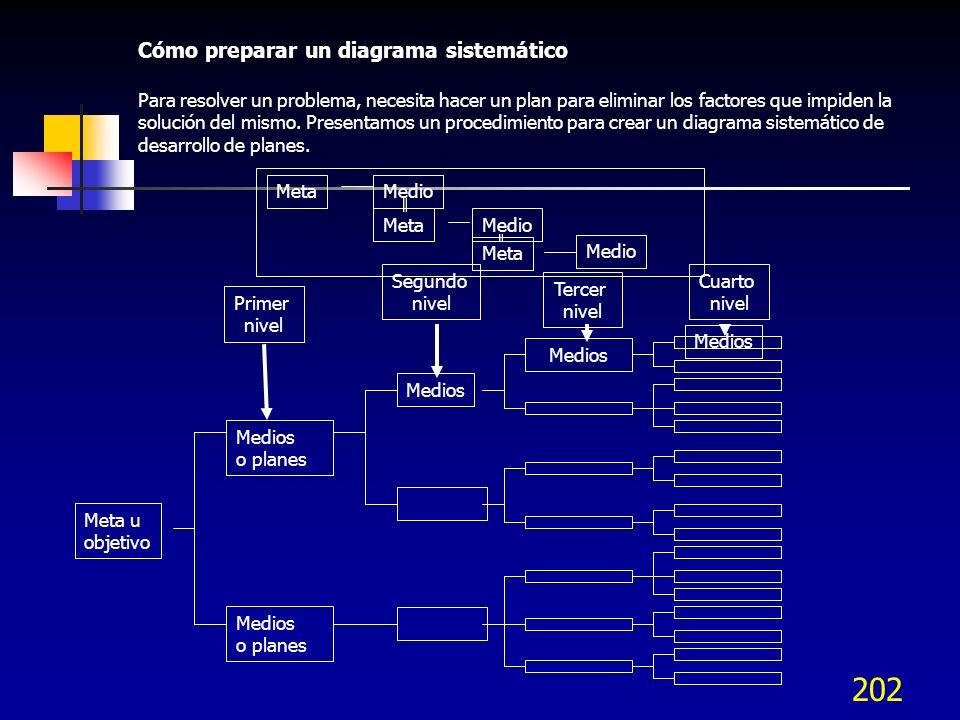 201 Diagrama de árbol o diagrama sistemático Diagrama de árbol Definir varios niveles de cuestionamientos sobre cómo lograr el objetivo, hasta llegar