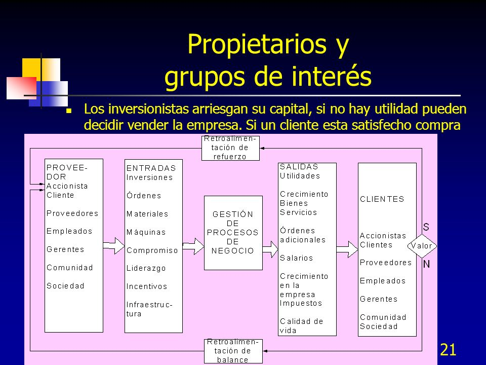 20 Análisis de personal afectado por el proyecto (stakeholders) Personal impactado por los cambios: Gerentes y personal relacionado con el proceso Cli