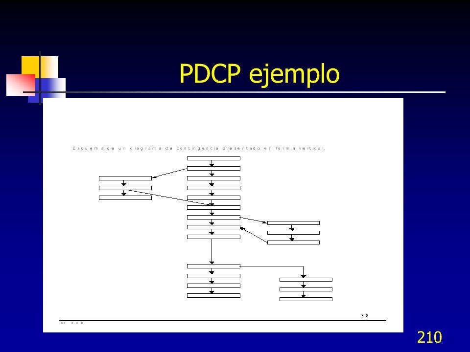 209 Diagrama de programa de proceso de decisión (PDPC) Ejemplos de su uso son: Prevención de accidentes Nuevas políticas de RH y sus efectos Construcc