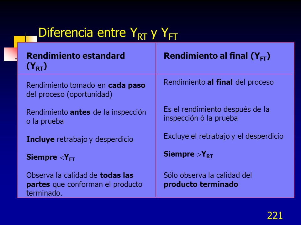 220 Diferencia entre Y RT y Y FT Rendimiento estandard (Y RT ) Es la probabilidad de que una unidad pase por todos los pasos con 0 defectos Si informa
