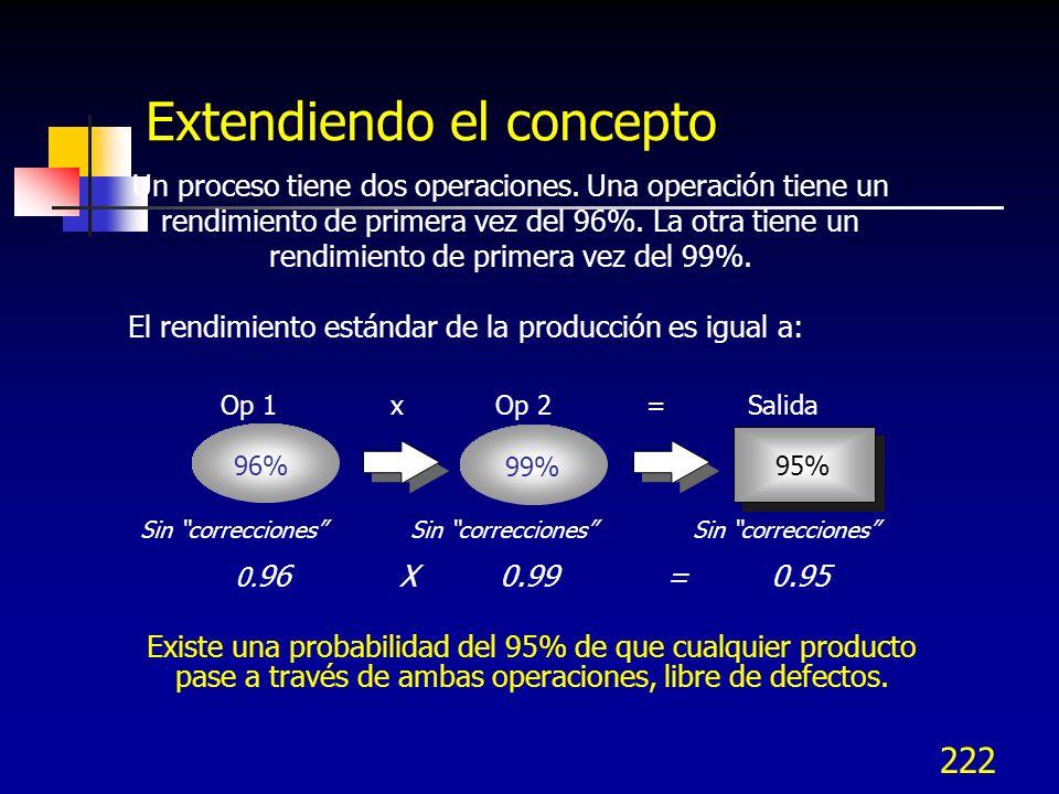 221 Diferencia entre Y RT y Y FT Rendimiento estandard (Y RT ) Rendimiento tomado en cada paso del proceso (oportunidad) Rendimiento antes de la inspe