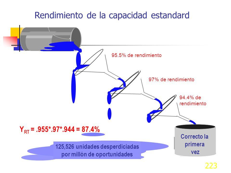 222 Extendiendo el concepto 0. 96 X 0.99 = 0.95 Existe una probabilidad del 95% de que cualquier producto pase a través de ambas operaciones, libre de