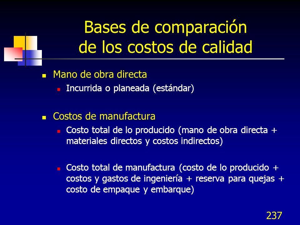 236 Costos de calidad óptimos Costo total de calidad Costo de evaluación Más prevención Costo de falla CALIDAD DE CONFORMANCIA 100% COSTOPRODCOSTOPROD