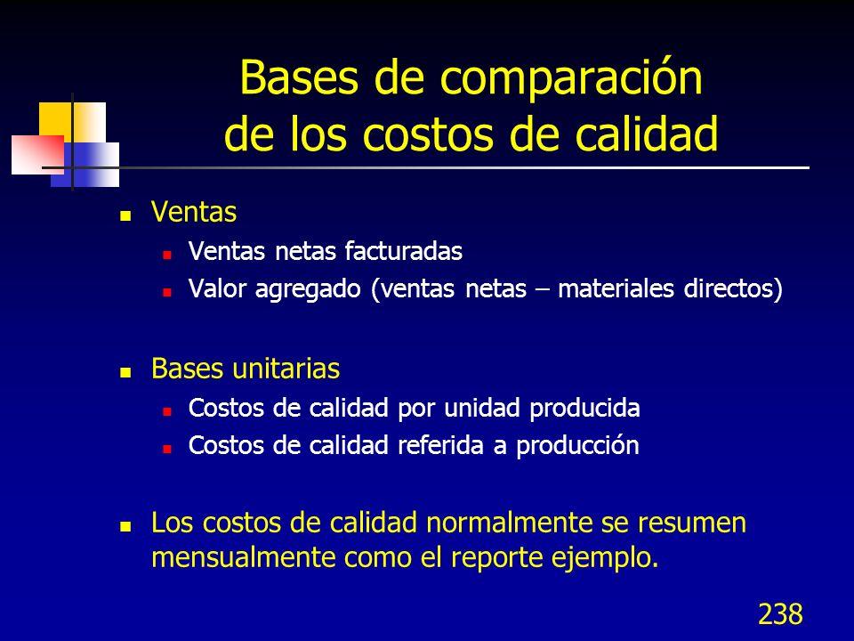 237 Bases de comparación de los costos de calidad Mano de obra directa Incurrida o planeada (estándar) Costos de manufactura Costo total de lo produci