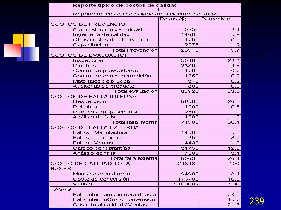 238 Bases de comparación de los costos de calidad Ventas Ventas netas facturadas Valor agregado (ventas netas – materiales directos) Bases unitarias C