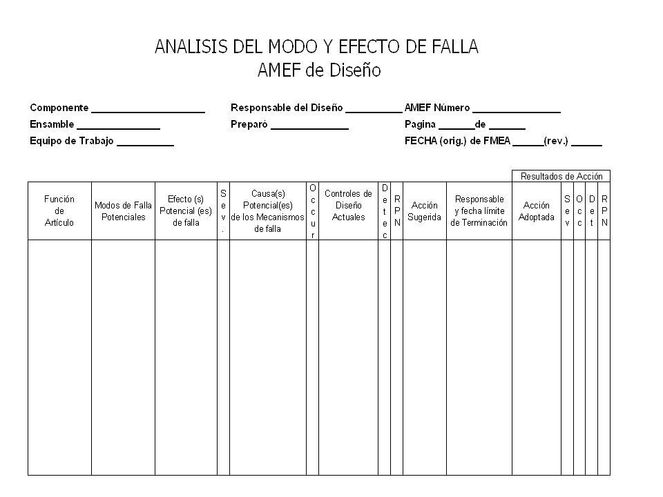 245 Preparación del AMEF Se recomienda que sea un equipo multidisciplinario El ingeniero responsable del sistema, producto o proceso de manufactura/ e