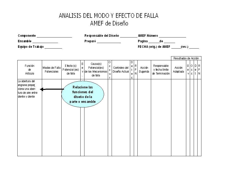 247 Identificar Funciones del Diseño Propósito - Determinar las funciones que serán evaluadas en el AMEFD; describir la función relacionada con los Ar