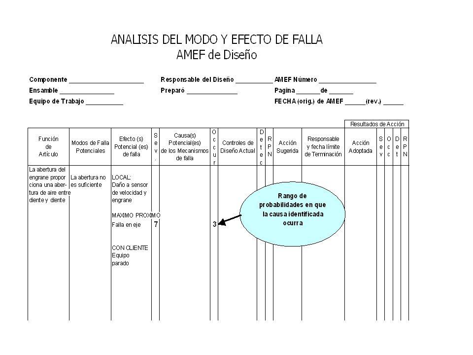 Rangos de Ocurrencia (AMEFD) OcurrenciaCriterios RemotaFalla improbable. No existen fallas asociadas con este producto o con un producto casi idéntico
