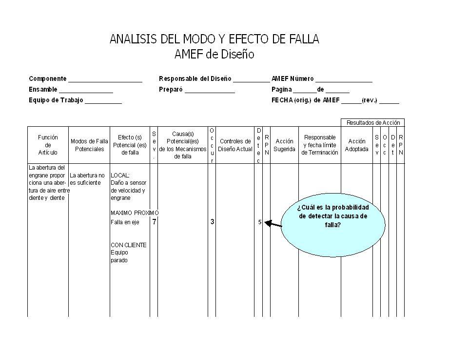 Rangos de Detección (AMEFD) Rango de Probabilidad de Detección basado en la efectividad del Sistema de Control Actual; basado en el cumplimiento oport
