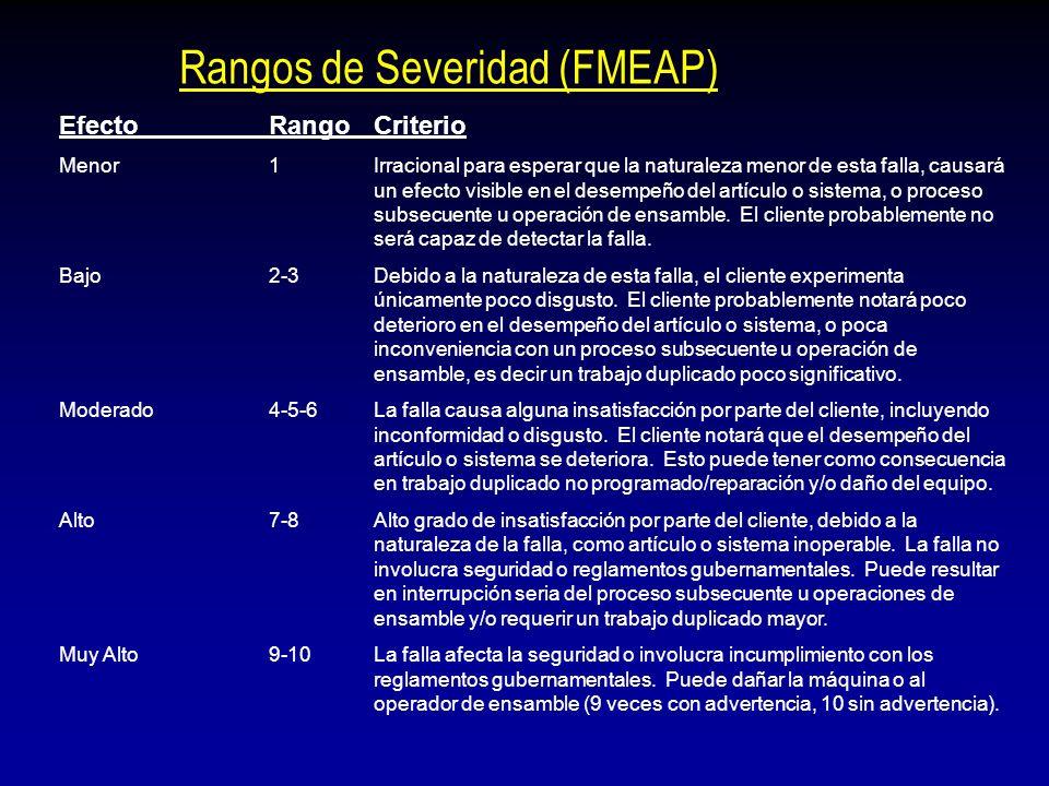266 AMEFP o AMEF de Proceso Su estructura es básicamente la misma, el enfoque diferente Fecha límite: Concepto Prototipo Pre-producción /Producción FM