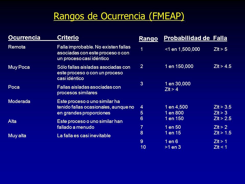 Rangos de Severidad (FMEAP) EfectoRangoCriterio Menor1Irracional para esperar que la naturaleza menor de esta falla, causará un efecto visible en el d