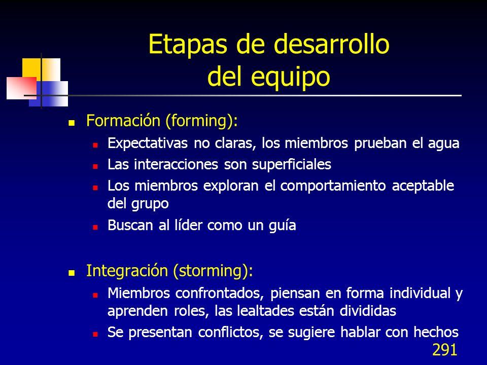 290 Formación Integración Normas Desempeño u operación Etapas de desarrollo del equipo
