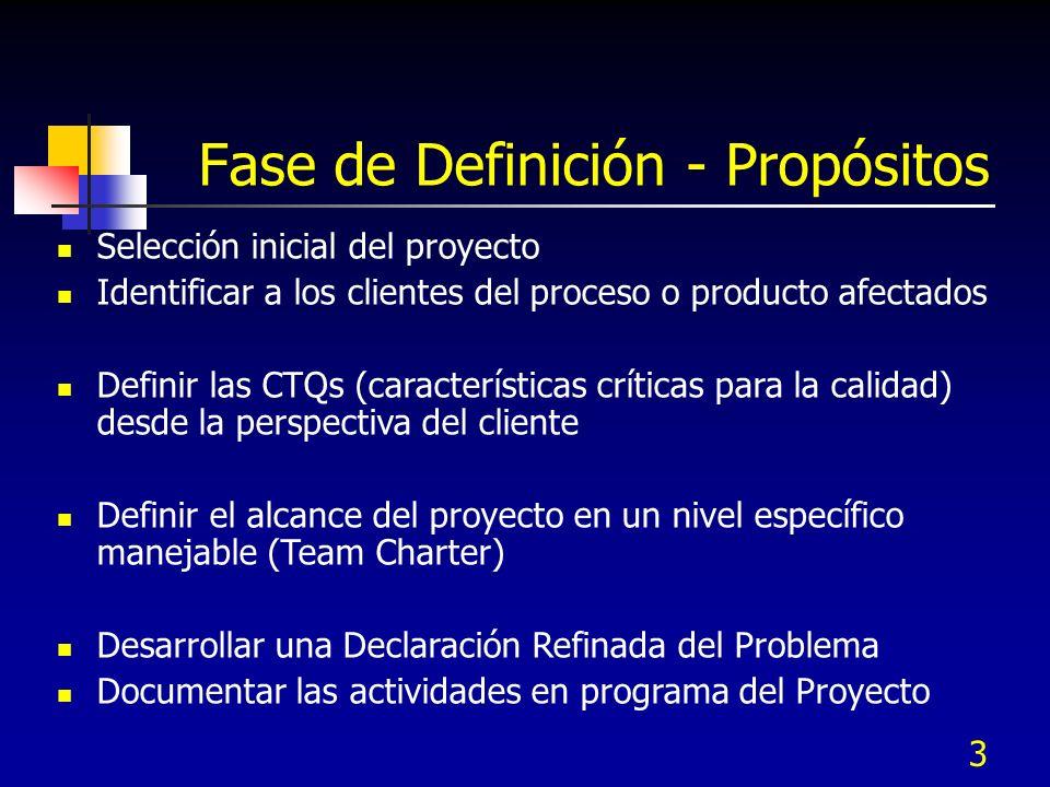 2 Fase de Definición Propósitos A. Gestión de procesos para proyectos B. Gestión de proyectos C. Herramientas de planeación y gestión D. Resultados de