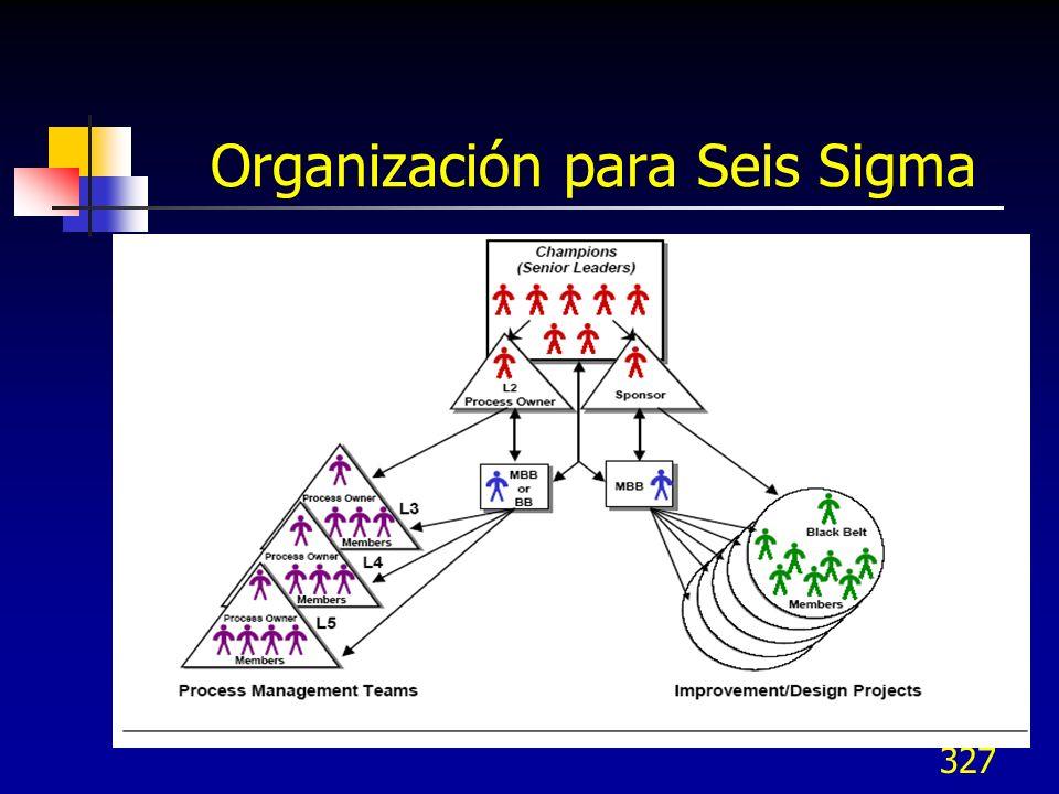 326 Papeles/roles en Seis Sigma Secretario: Mantiene minutas, agendas, reportes, etc. Puede o no participar como miembro Toma notas incluyendo las res