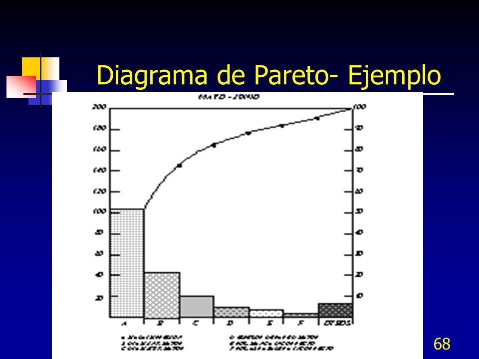 67 Diagrama de Pareto El Diagrama de Pareto se usa para: Analizar un problema desde una nueva perspectiva Enfocar la atención en problemas de orden pr