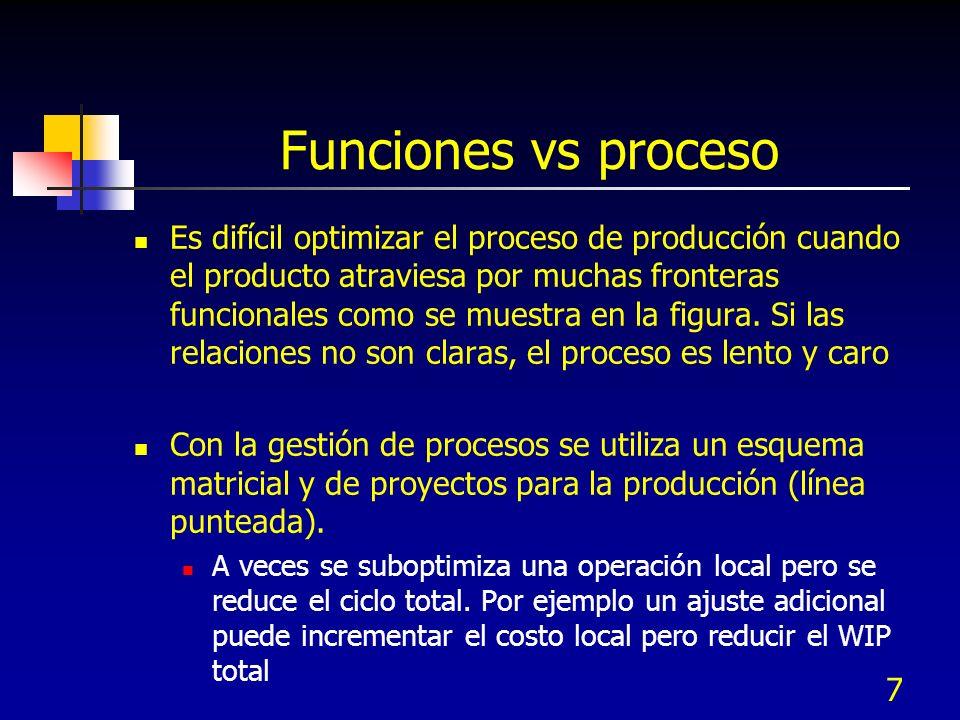 6 Gestión de procesos Juran define al proceso de negocio como: la organización lógica de personal, materiales, energía, equipo e información en activi