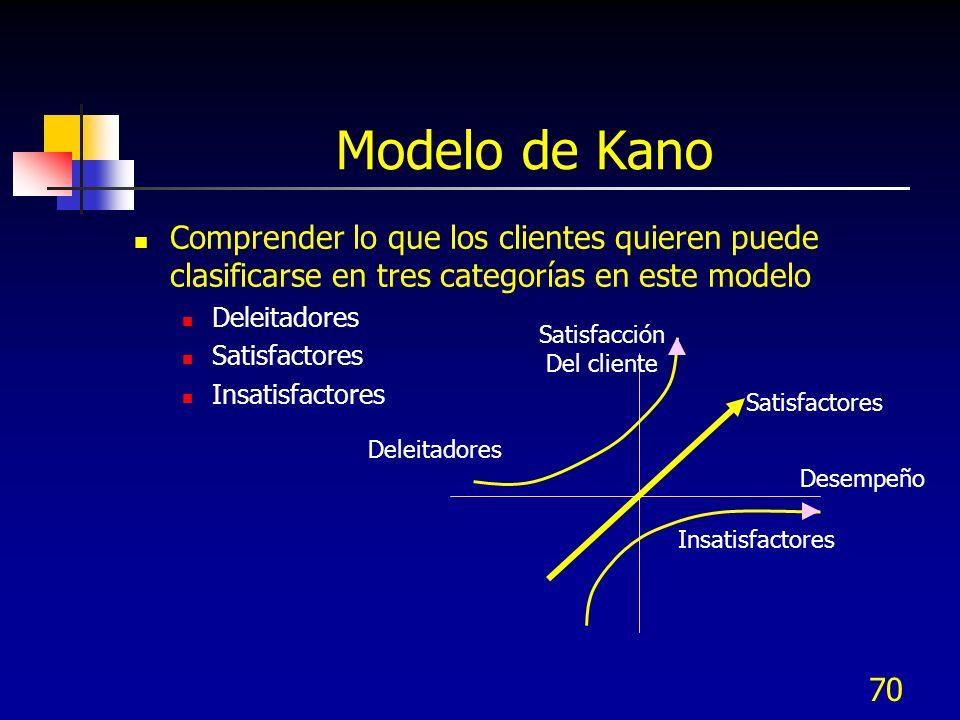 69 Modelo Kano Sirve para para analizar requerimientos de clientes: Insatisfactores (requerimientos básicos o debe ser) Si no existen, el cliente esta