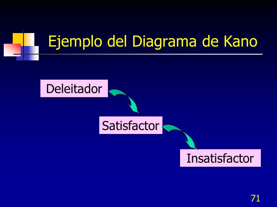 70 Modelo de Kano Comprender lo que los clientes quieren puede clasificarse en tres categorías en este modelo Deleitadores Satisfactores Insatisfactor