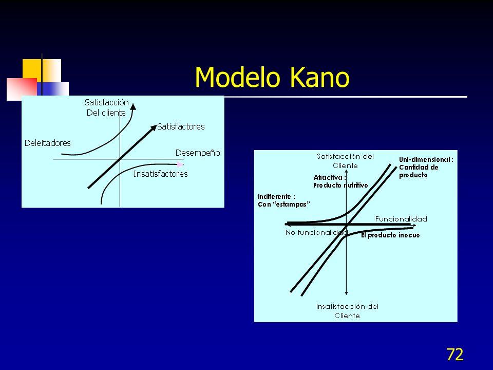 71 Ejemplo del Diagrama de Kano Deleitador Satisfactor Insatisfactor