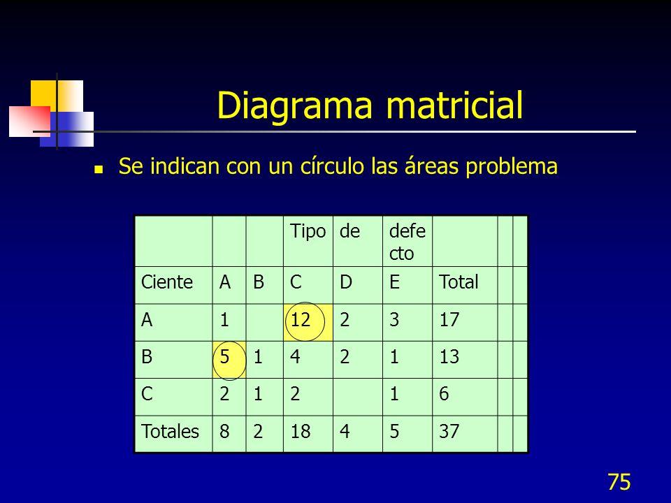 74 Métricas Las métricas secundarias numéricas se derivan de las métricas primarias, por ejemplo: Defectos por unidad DPU Defectos por millón de oport
