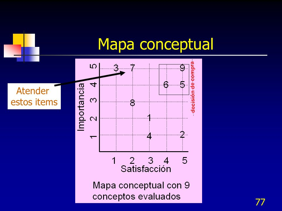 77 Mapa conceptual Atender estos items