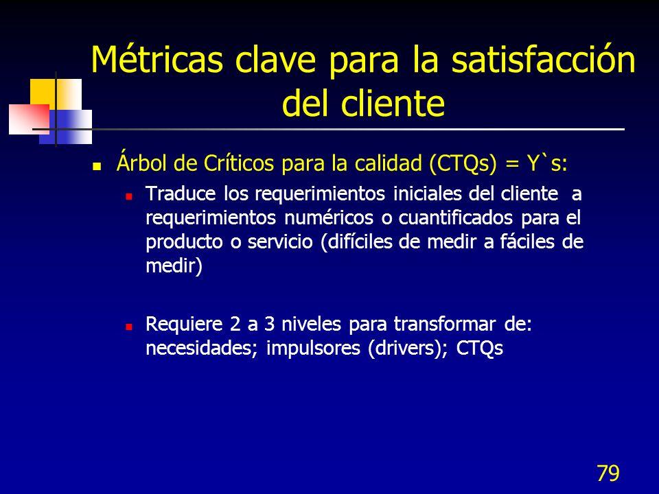 78 IIA.6 Traducción de requerimientos del cliente