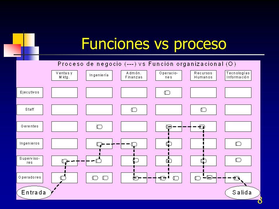 7 Funciones vs proceso Es difícil optimizar el proceso de producción cuando el producto atraviesa por muchas fronteras funcionales como se muestra en