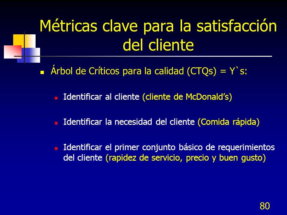 79 Métricas clave para la satisfacción del cliente Árbol de Críticos para la calidad (CTQs) = Y`s: Traduce los requerimientos iniciales del cliente a