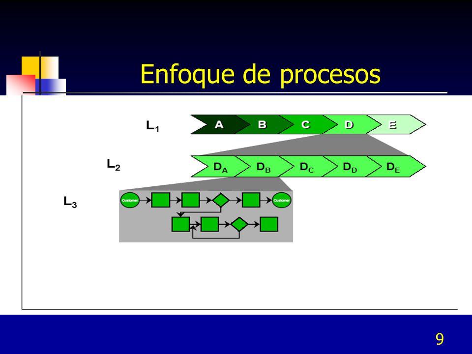 8 Funciones vs proceso