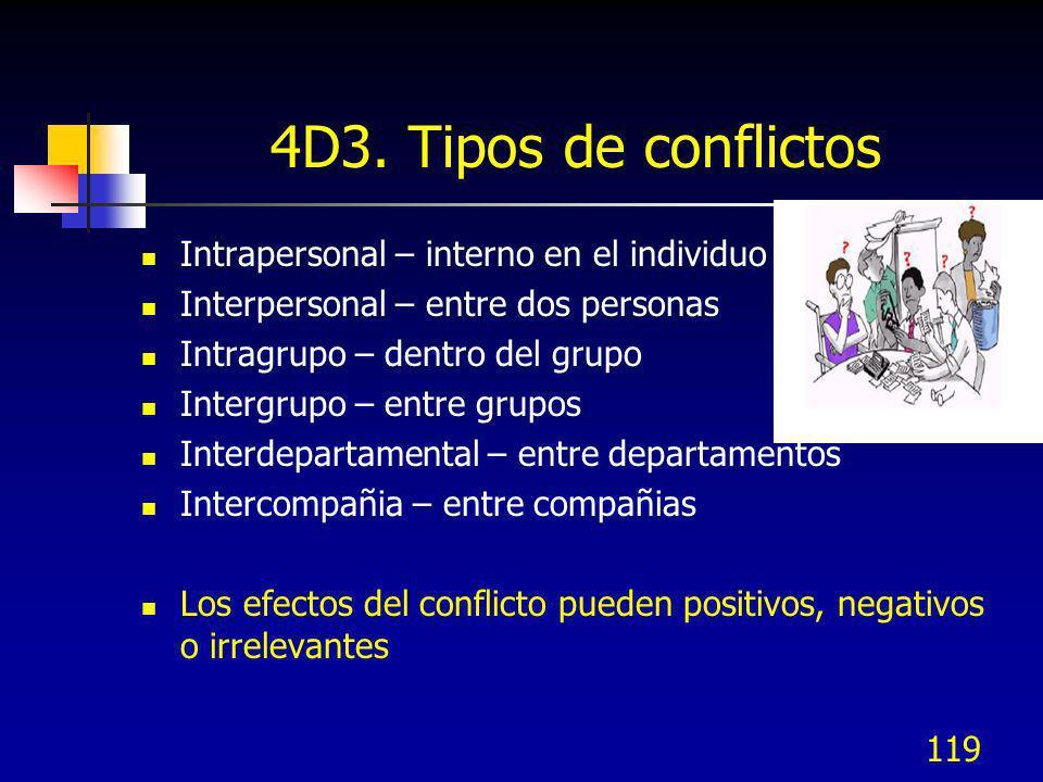 119 4D3. Tipos de conflictos Intrapersonal – interno en el individuo Interpersonal – entre dos personas Intragrupo – dentro del grupo Intergrupo – ent
