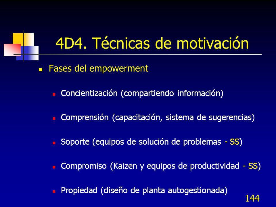 144 4D4. Técnicas de motivación Fases del empowerment Concientización (compartiendo información) Comprensión (capacitación, sistema de sugerencias) So