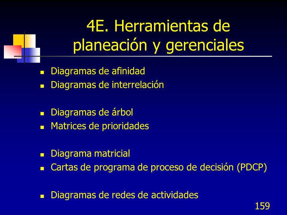 159 4E. Herramientas de planeación y gerenciales Diagramas de afinidad Diagramas de interrelación Diagramas de árbol Matrices de prioridades Diagrama