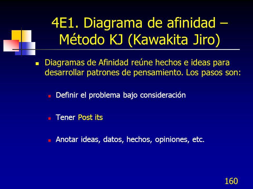 160 4E1. Diagrama de afinidad – Método KJ (Kawakita Jiro) Diagramas de Afinidad reúne hechos e ideas para desarrollar patrones de pensamiento. Los pas