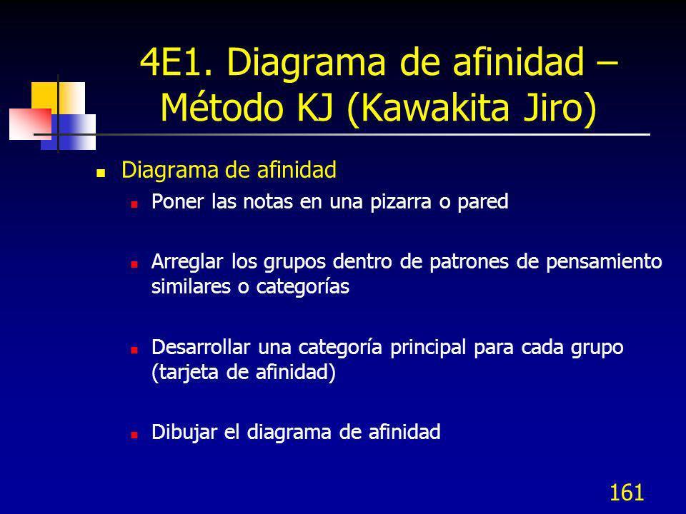 161 4E1. Diagrama de afinidad – Método KJ (Kawakita Jiro) Diagrama de afinidad Poner las notas en una pizarra o pared Arreglar los grupos dentro de pa