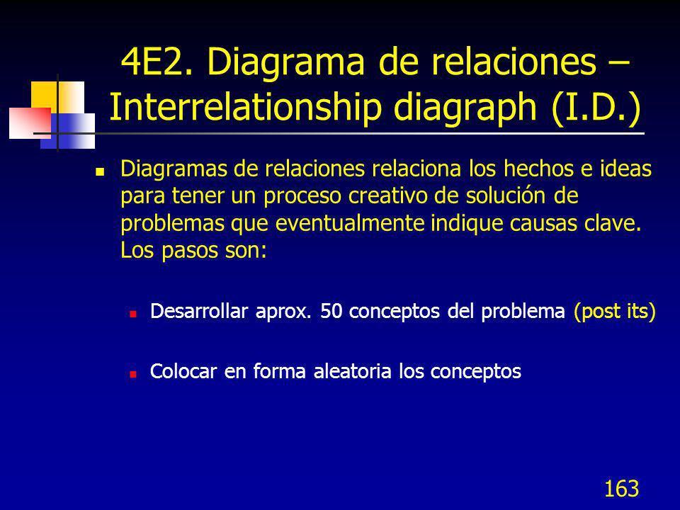 163 4E2. Diagrama de relaciones – Interrelationship diagraph (I.D.) Diagramas de relaciones relaciona los hechos e ideas para tener un proceso creativ
