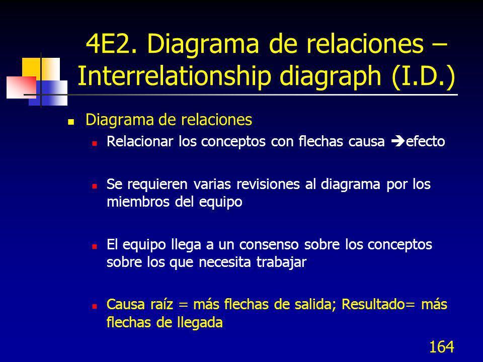 164 4E2. Diagrama de relaciones – Interrelationship diagraph (I.D.) Diagrama de relaciones Relacionar los conceptos con flechas causa efecto Se requie