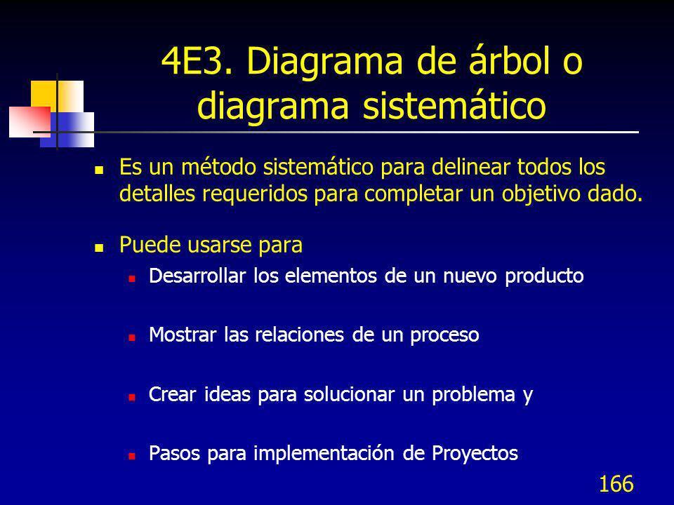 166 4E3. Diagrama de árbol o diagrama sistemático Es un método sistemático para delinear todos los detalles requeridos para completar un objetivo dado