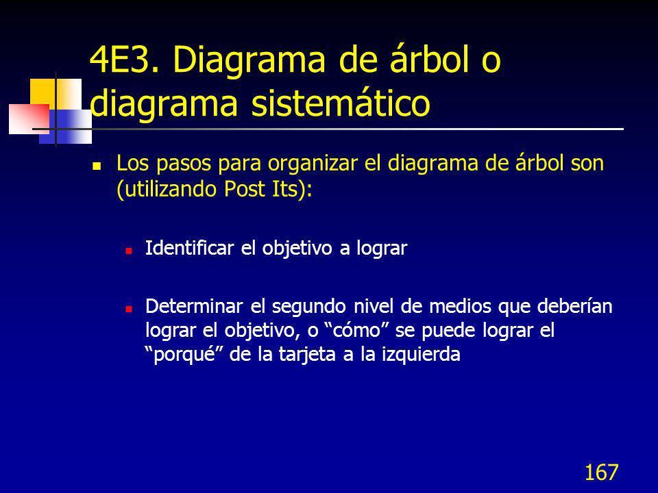 167 4E3. Diagrama de árbol o diagrama sistemático Los pasos para organizar el diagrama de árbol son (utilizando Post Its): Identificar el objetivo a l